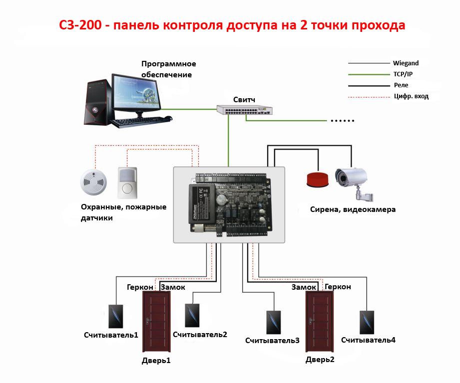 IP контроллер доступа C3-200